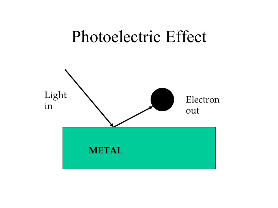 Photoelectric Effect Light in e Electron out METAL