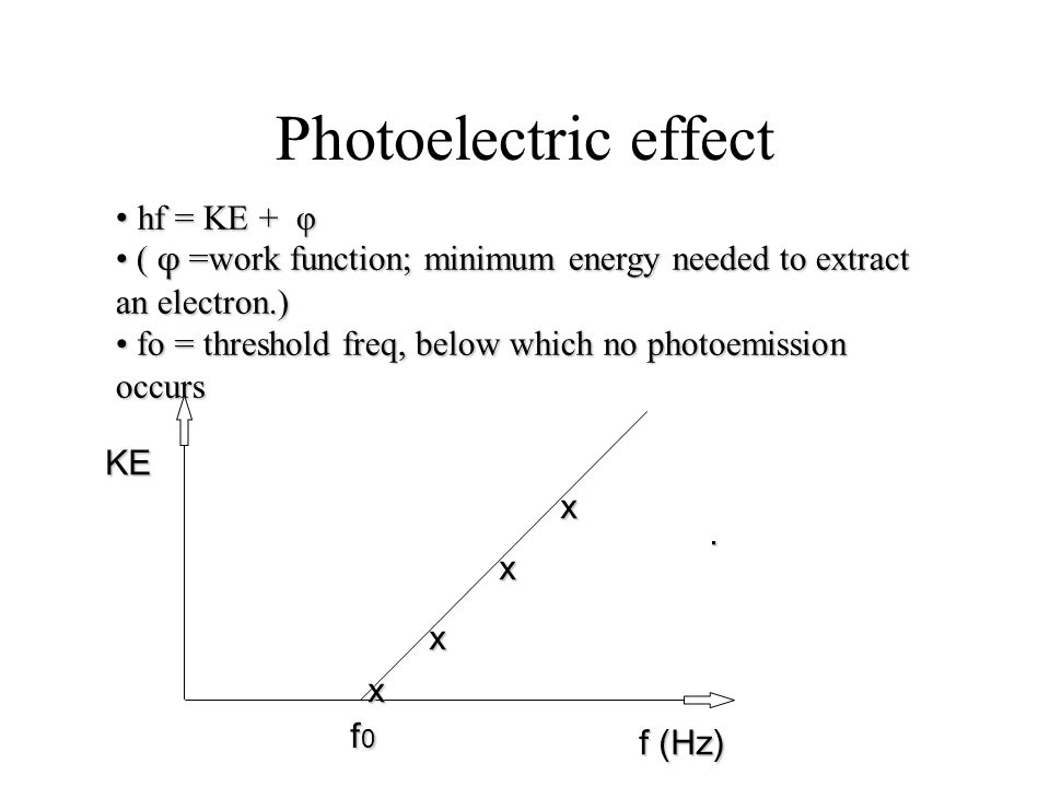 Photoelectric effect hf = KE + φ