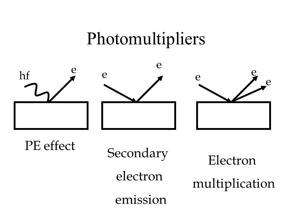 Photomultipliers PE effect Secondary electron Electron multiplication