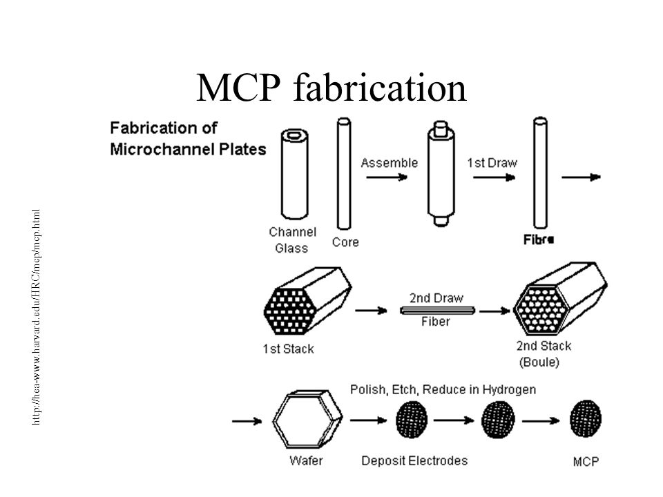 MCP fabrication http://hea-www.harvard.edu/HRC/mcp/mcp.html