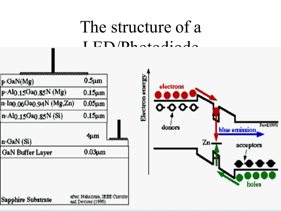 The structure of a LED/Photodiode