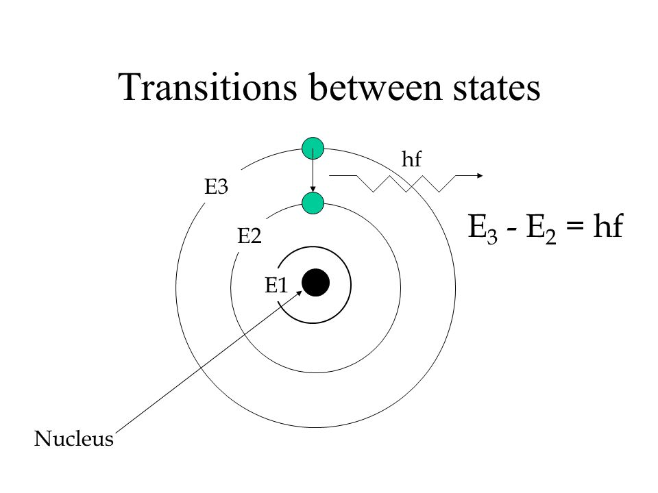 Transitions between states