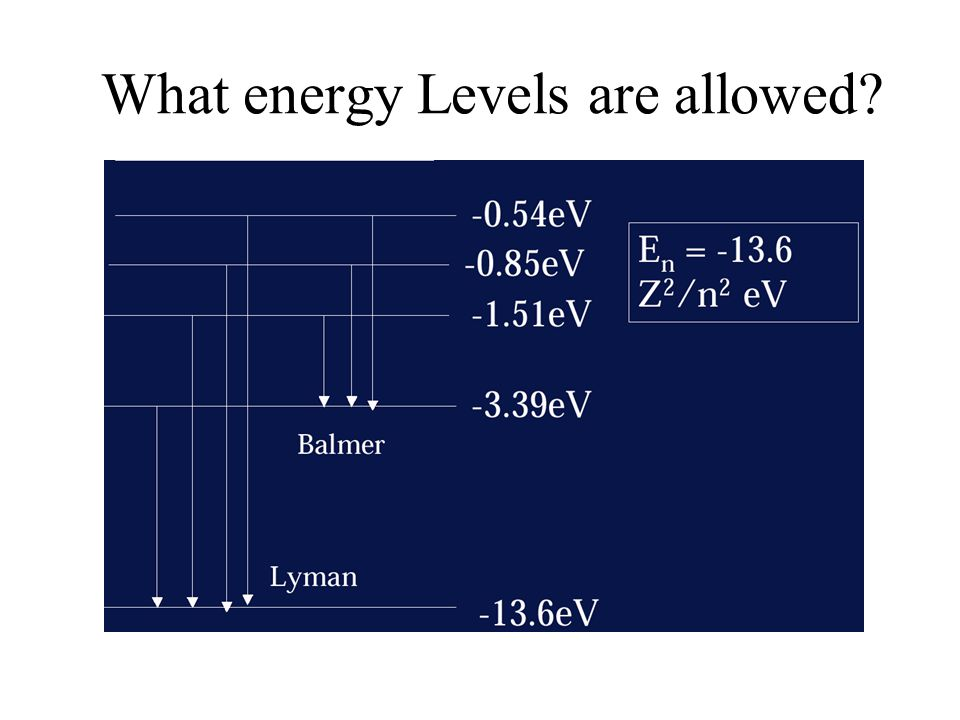 What energy Levels are allowed