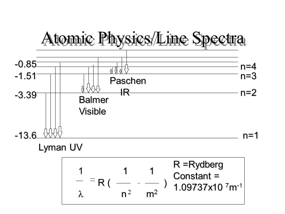 Atomic Physics/Line Spectra