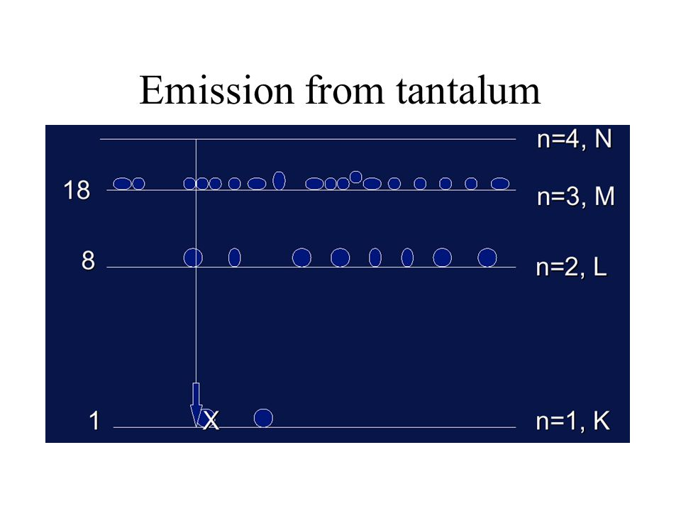 Emission from tantalum