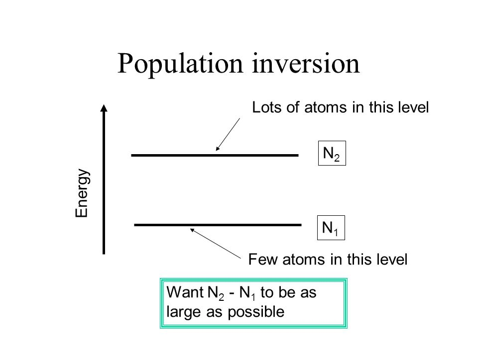 Population inversion Lots of atoms in this level N2 Energy N1