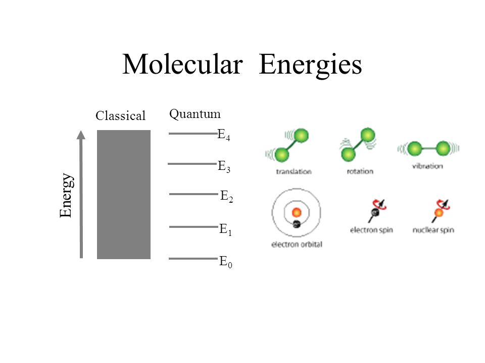 Molecular Energies Classical Quantum E4 E3 Energy E2 E1 E0