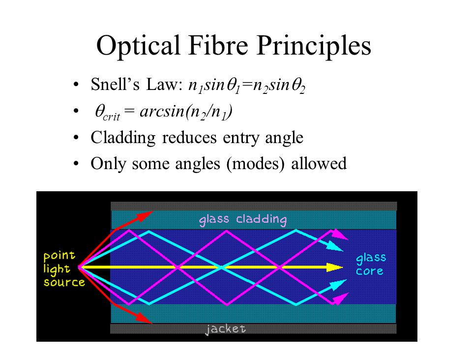 Optical Fibre Principles