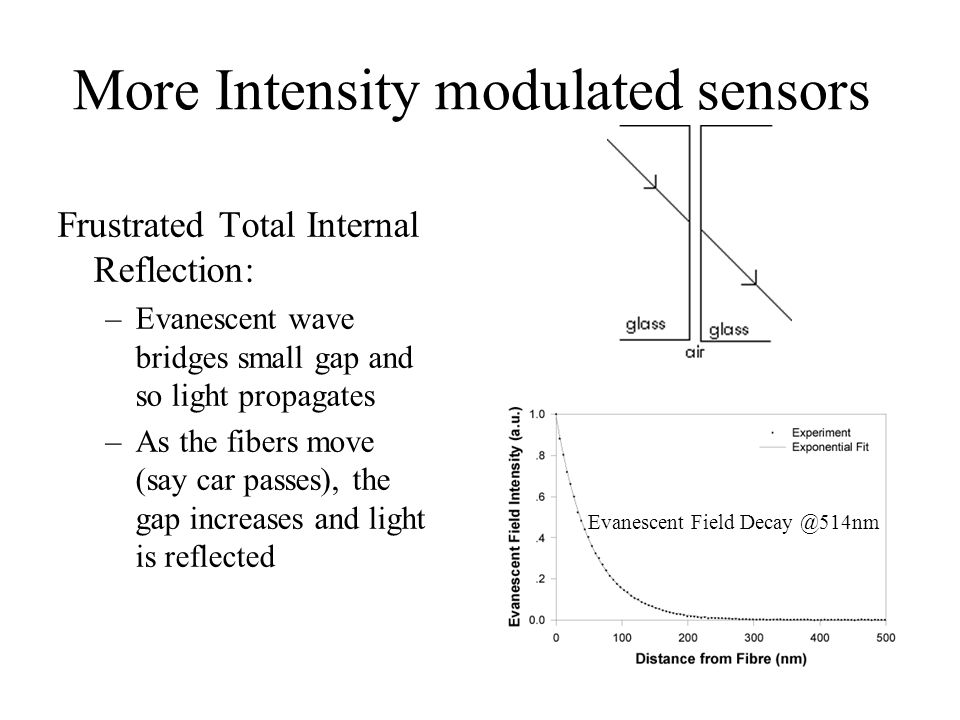 More Intensity modulated sensors