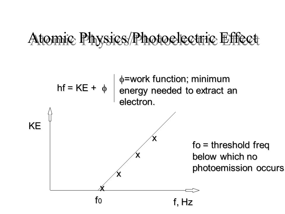 Atomic Physics/Photoelectric Effect
