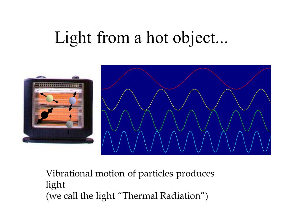 Light from a hot object...