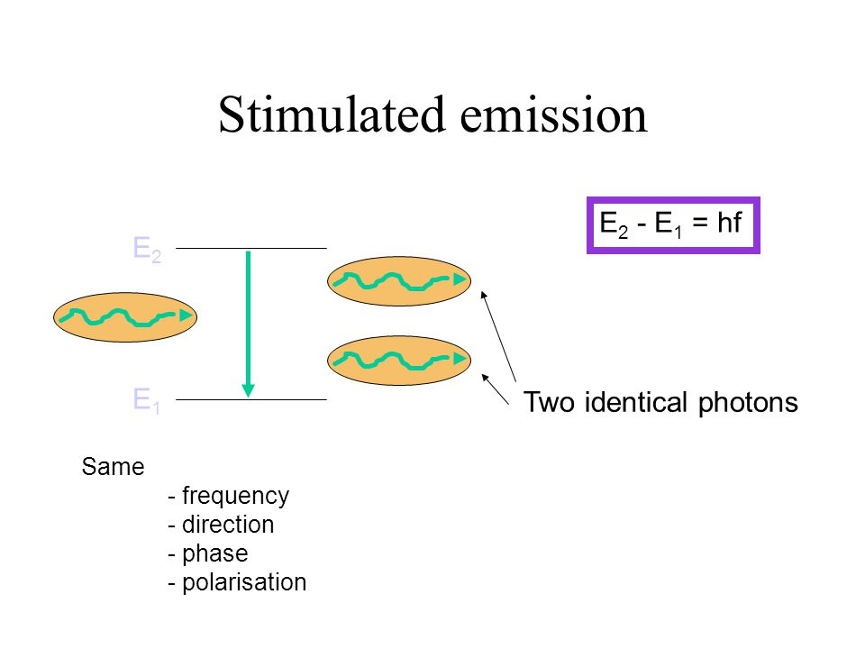 Stimulated emission E2 - E1 = hf E2 E1 Two identical photons Same