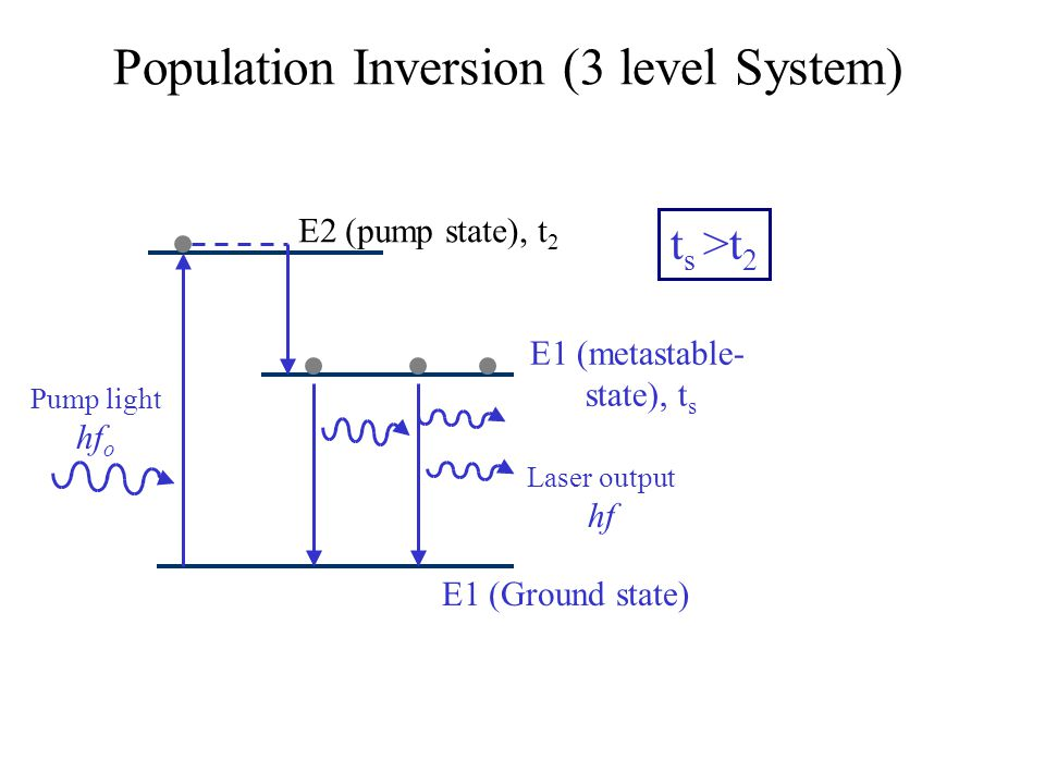 Population Inversion (3 level System)