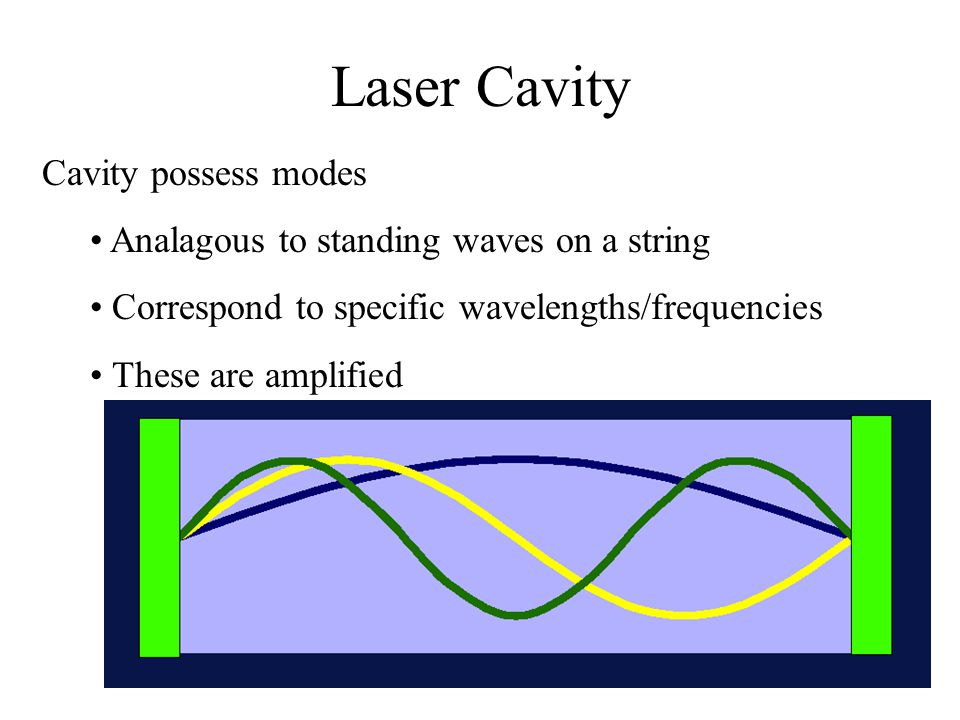 Laser Cavity Cavity possess modes