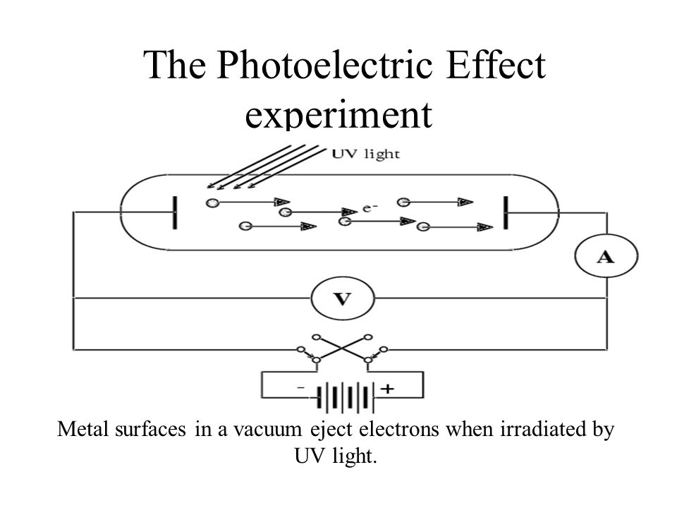 The Photoelectric Effect experiment