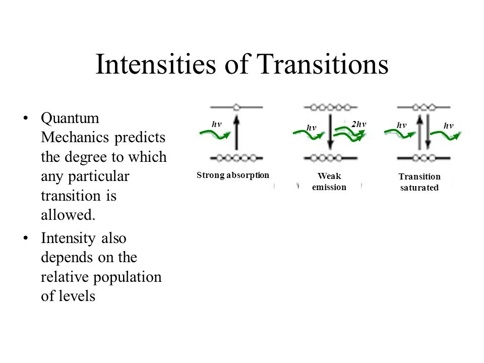 Intensities of Transitions