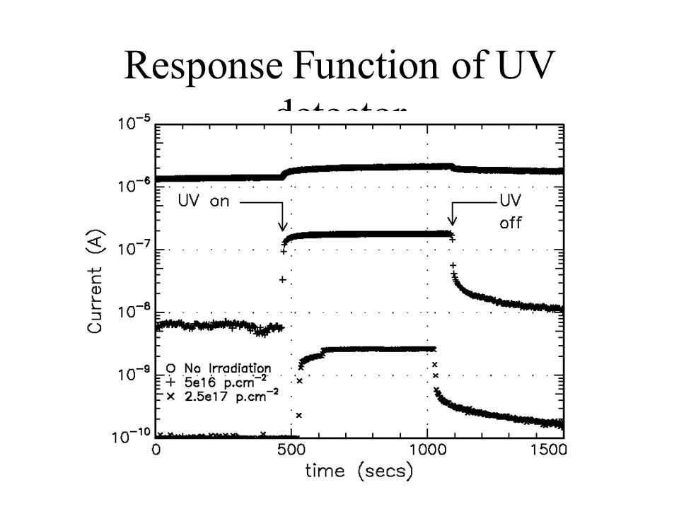 Response Function of UV detector