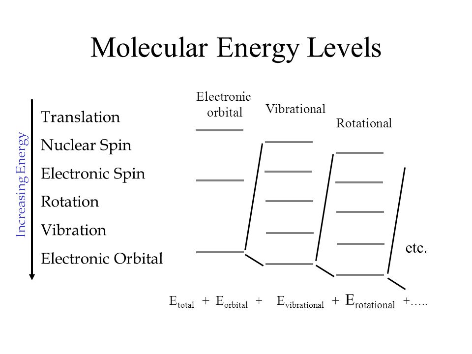 Molecular Energy Levels