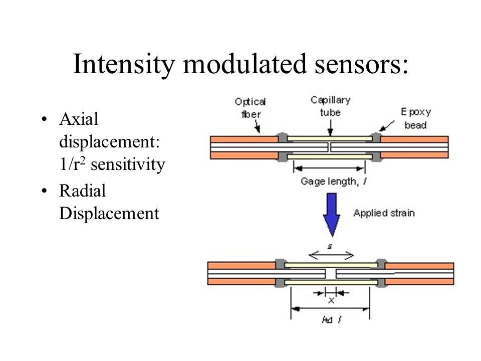 Intensity modulated sensors: