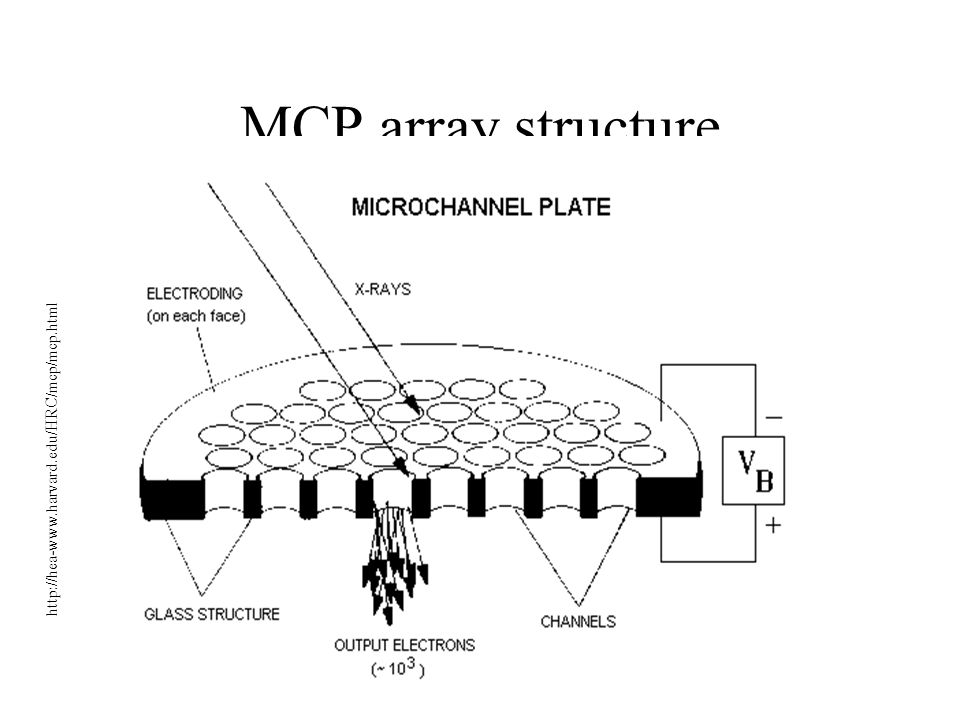 MCP array structure http://hea-www.harvard.edu/HRC/mcp/mcp.html