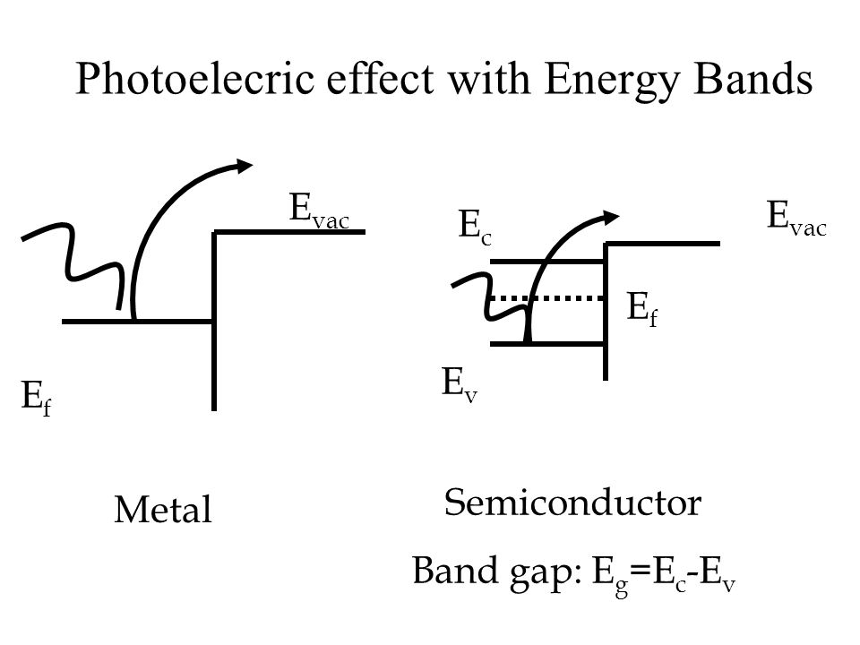 Photoelecric effect with Energy Bands