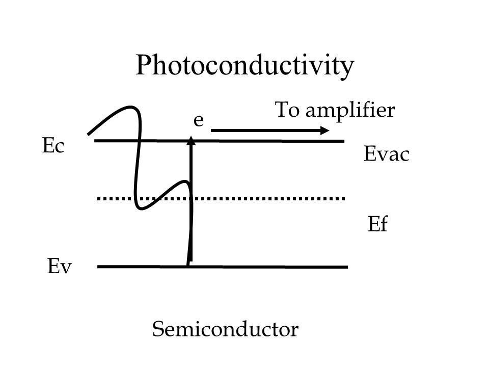 Photoconductivity Semiconductor Ef Evac Ec Ev e To amplifier