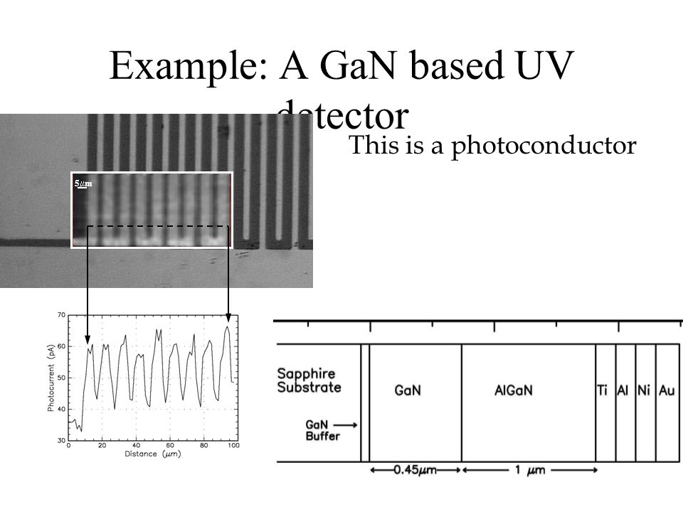 Example: A GaN based UV detector