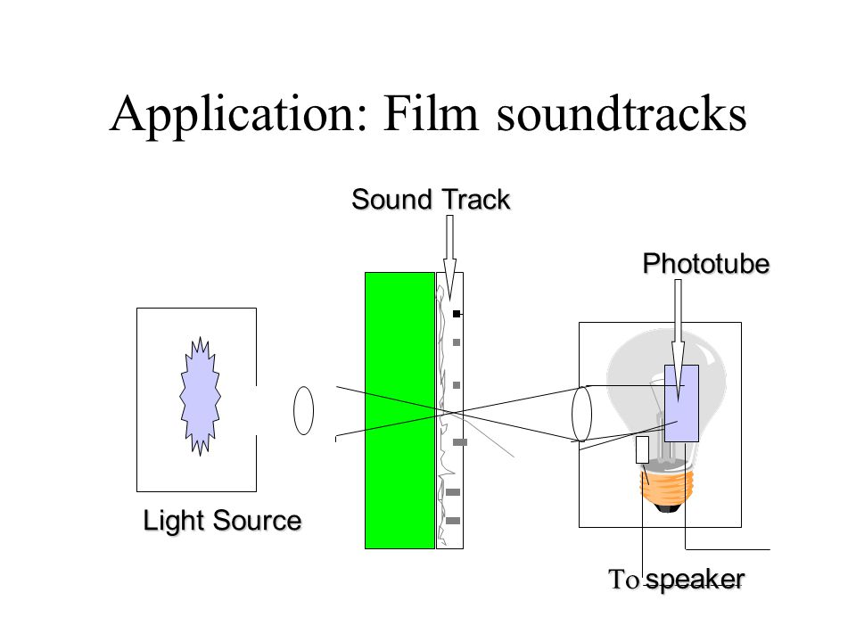 Application: Film soundtracks
