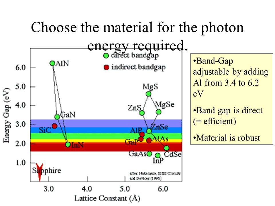 Choose the material for the photon energy required.