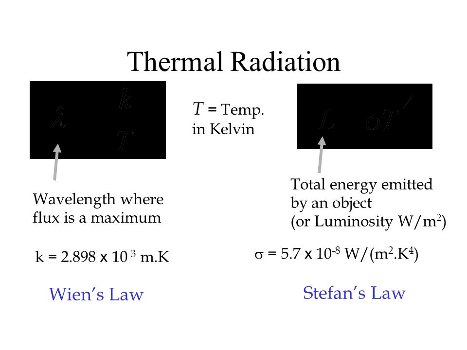 Thermal Radiation T = Temp. Wien's Law Stefan's Law in Kelvin