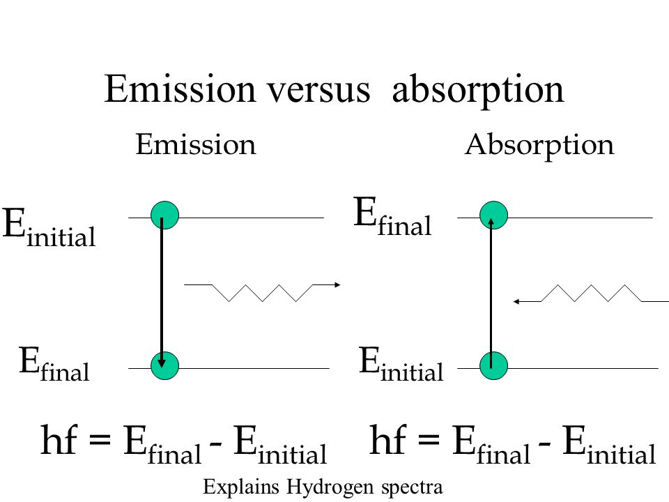 Emission versus absorption