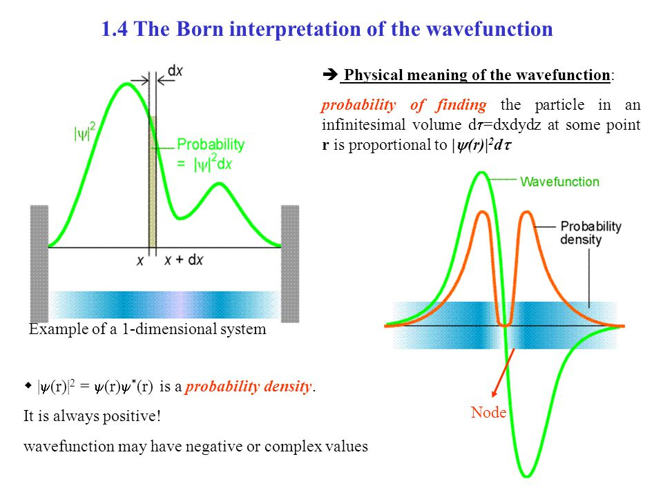 1.4 The Born interpretation of the wavefunction