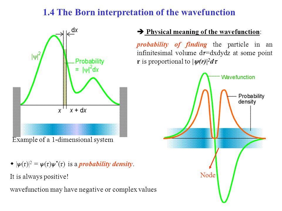 1.4 The Born interpretation of the wavefunction