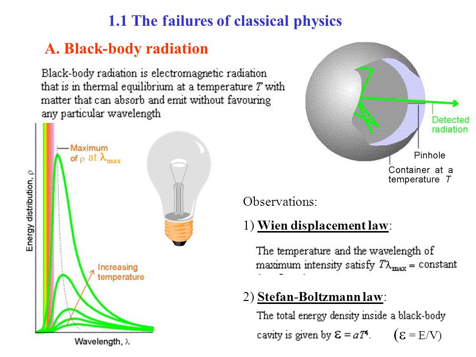 1.1 The failures of classical physics
