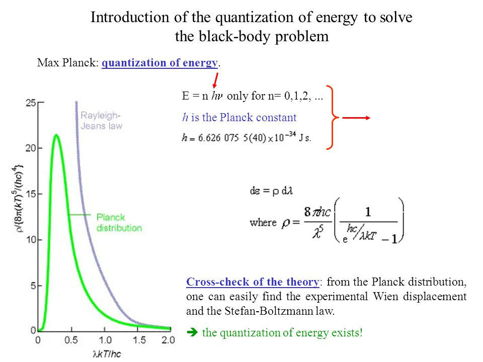 Introduction of the quantization of energy to solve the black-body problem