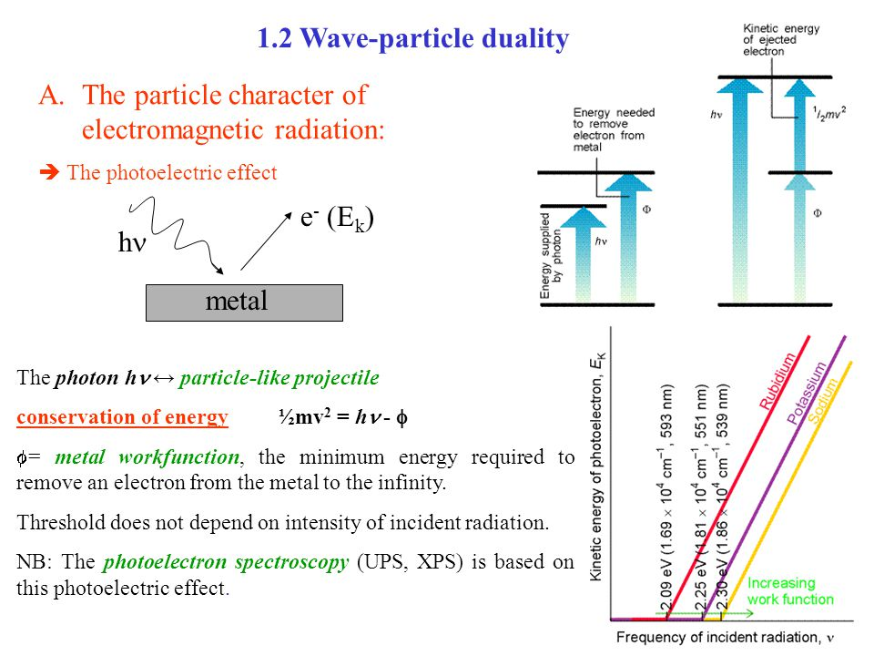 1.2 Wave-particle duality