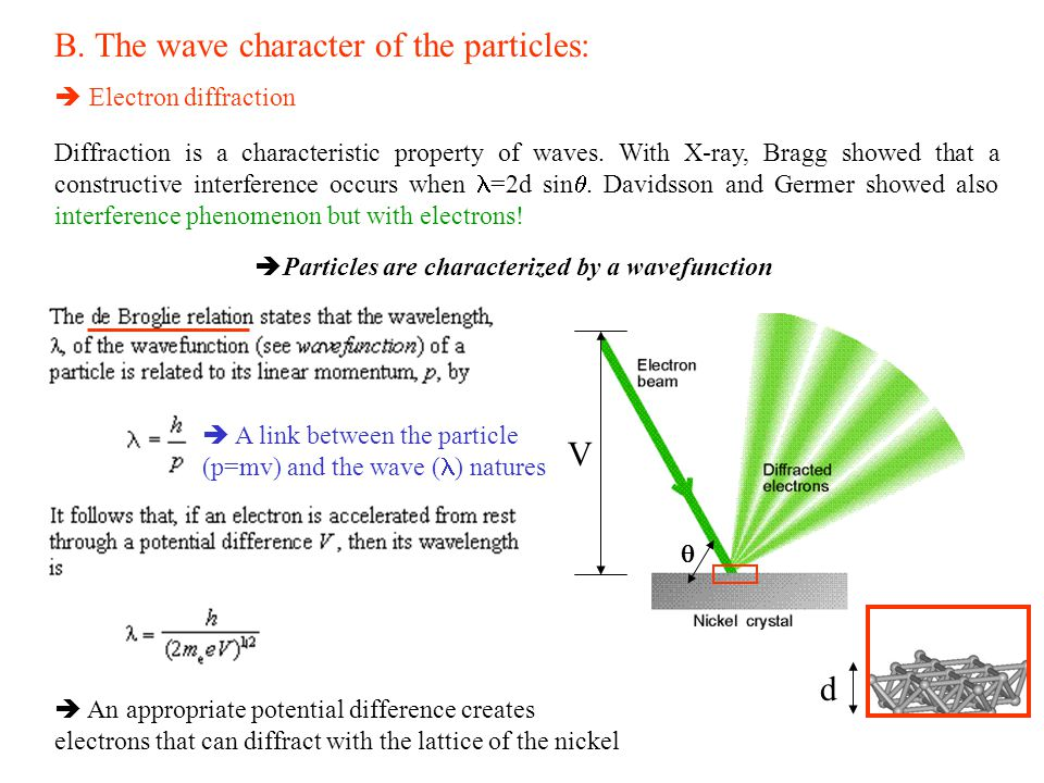 B. The wave character of the particles: