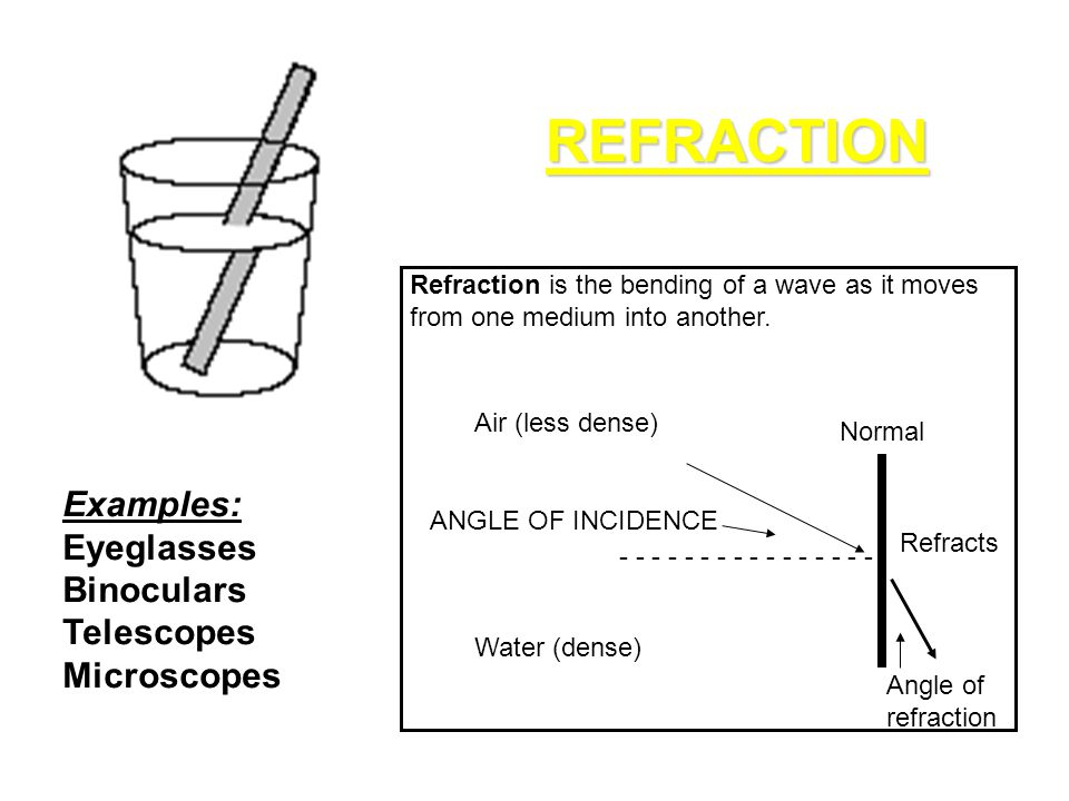 REFRACTION Examples: Eyeglasses Binoculars Telescopes Microscopes