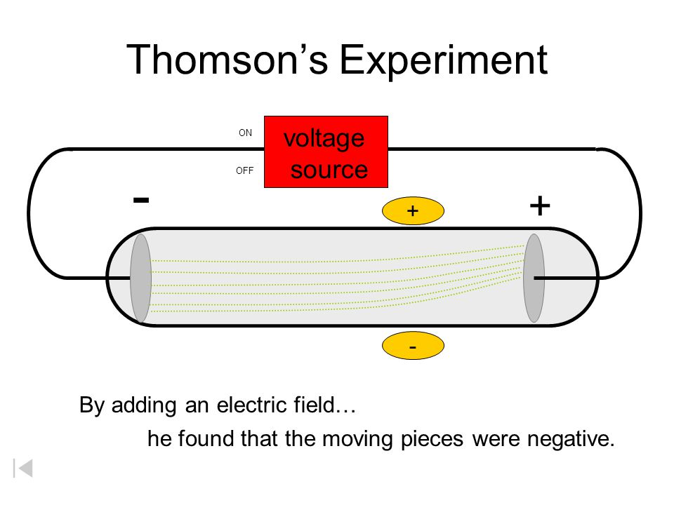 - Thomson's Experiment + voltage source + -