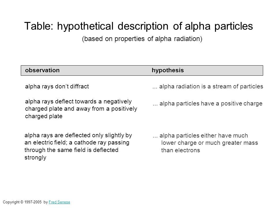Table: hypothetical description of alpha particles