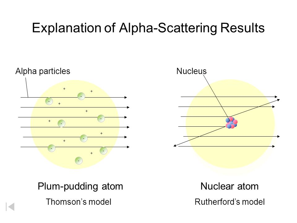 Explanation of Alpha-Scattering Results