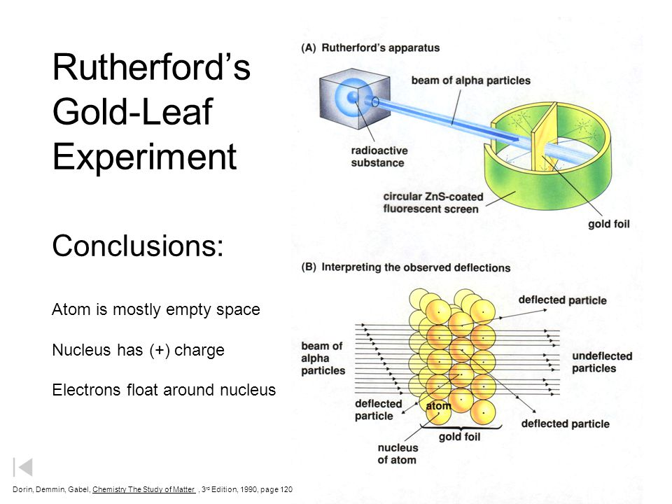 Rutherford's Gold-Leaf Experiment Conclusions: Atom is mostly empty space Nucleus has (+) charge Electrons float around nucleus