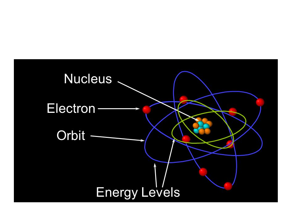 Bohr's Model Nucleus Electron Orbit Energy Levels 38