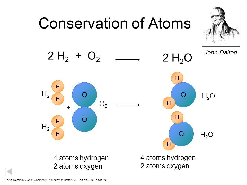 Conservation of Atoms 2 H2 + O2 2 H2O O H2 H2O O2 + 4 atoms hydrogen