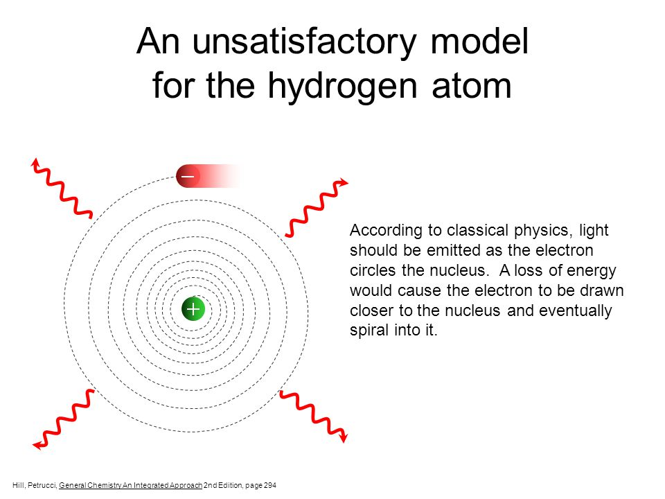 An unsatisfactory model for the hydrogen atom
