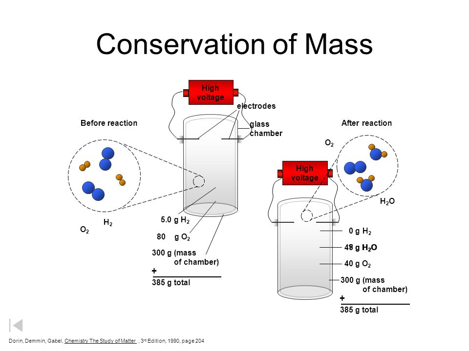 Conservation of Mass + + High voltage electrodes Before reaction glass