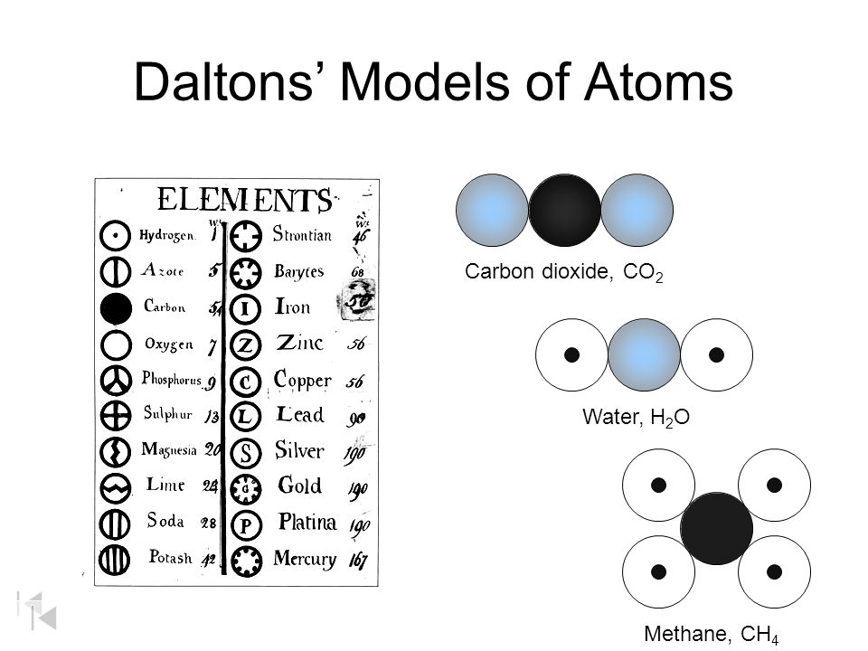 Daltons' Models of Atoms