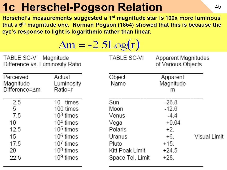 1c Herschel-Pogson Relation