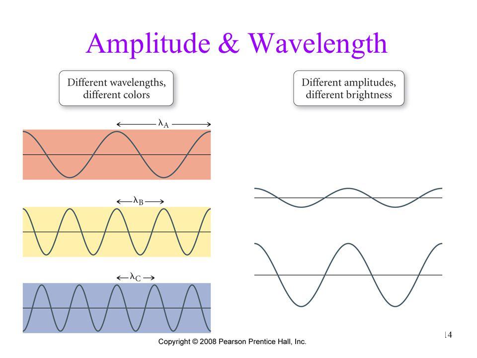 Amplitude & Wavelength