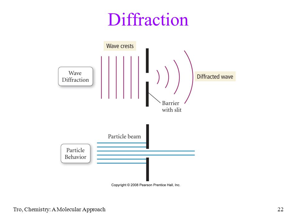 Diffraction Tro, Chemistry: A Molecular Approach